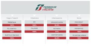 Ferrovie dello Stato se transformó en un grupo, pero mantuvo el carácter integrado.