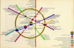 Diagrama del Metro de Moscú (ca. 1980) donde se aprecia la línea 6 circular.