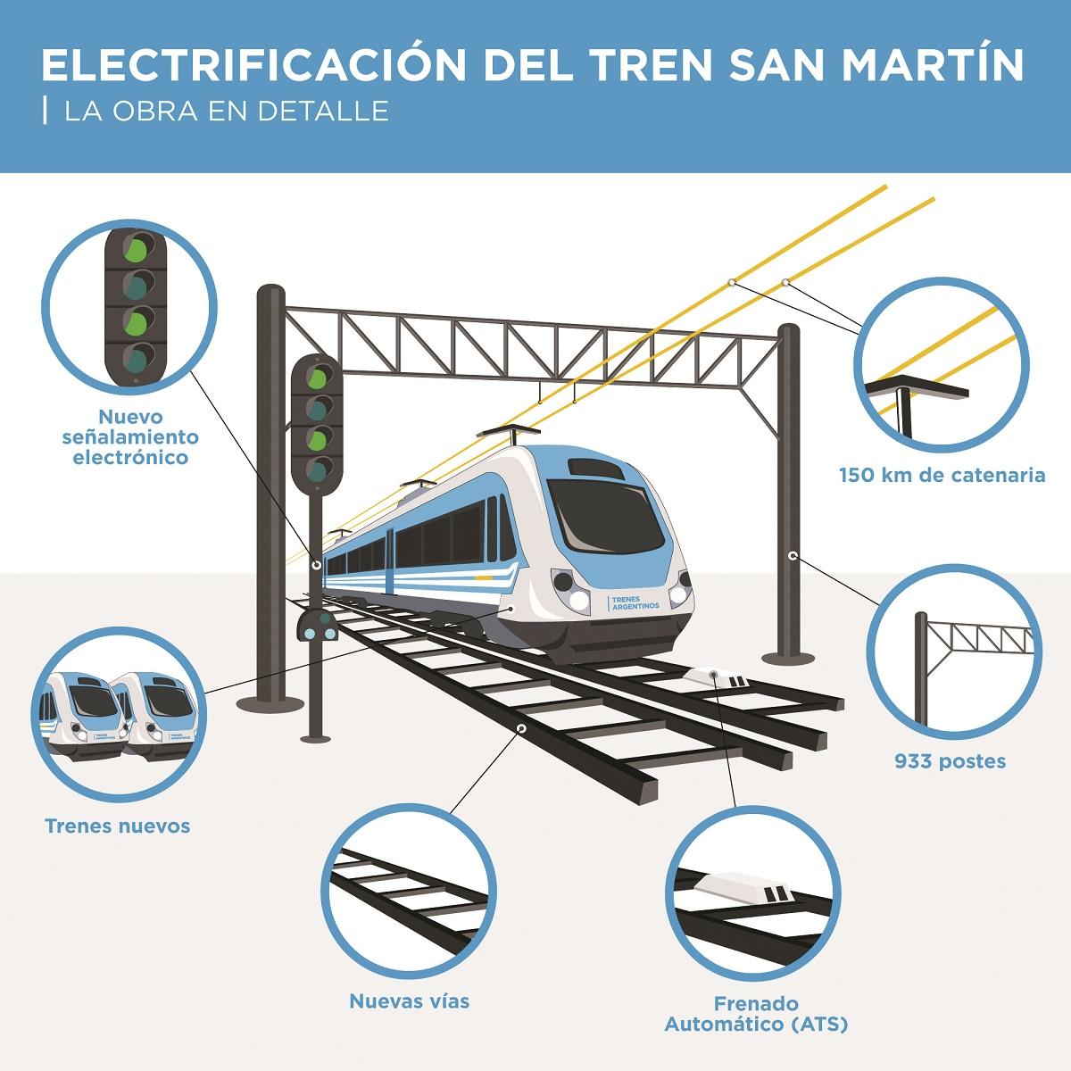 Resultado de imagen para La electrificación del San Martín comenzará en el segundo semestre de este año